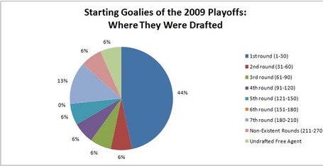 Goaliesdrafted_medium