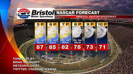Bristol_nascar_race_day_forecast_medium