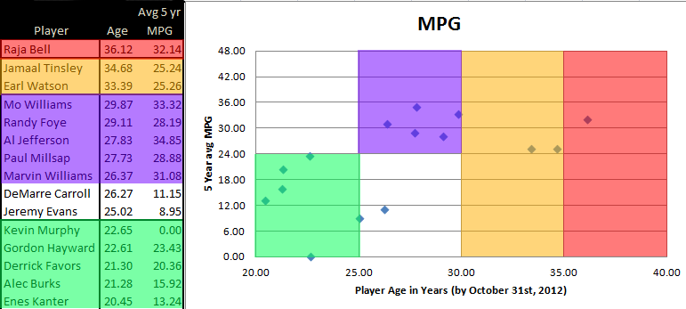 Minutes_distrubution_-_age_oct_31_2012_vs_5_year_avg_mpg