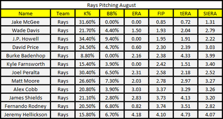 Rays_pitching_august_medium
