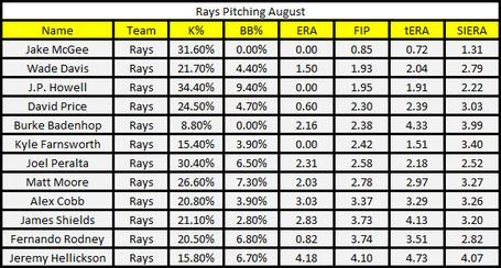 Rays_pitching_august_medium