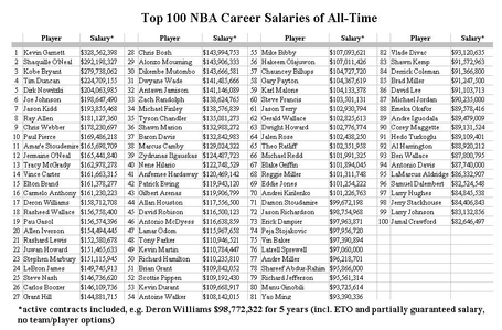 Nba-career-earnings_medium