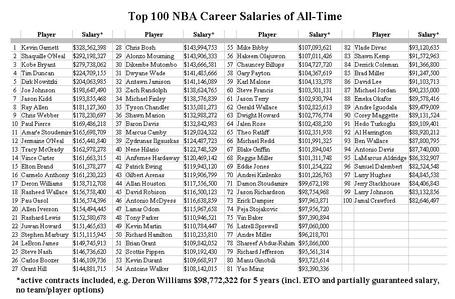 Nba-career-earnings_medium