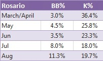 Rosario's Month to Month Splits