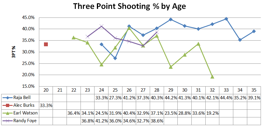 Three_point_shooting_by_age