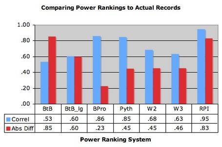 Comparing_power_rankings_medium