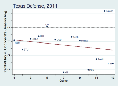 Texas_defense_2011_medium