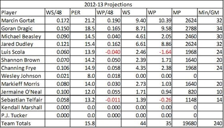 Suns_2012-13_projections_medium
