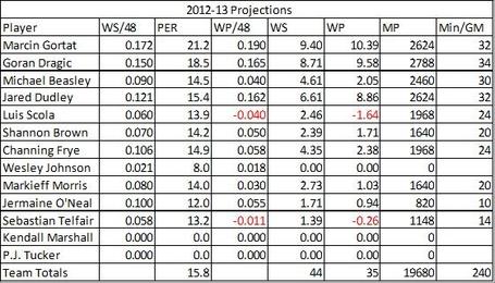 Suns_2012-13_projections_medium