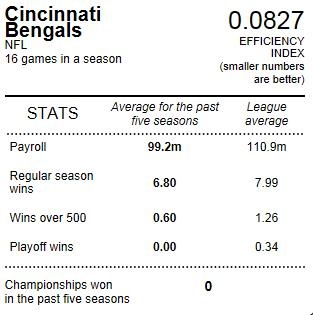 Bengals_spending_vs_wins_2012_-_business_week_medium