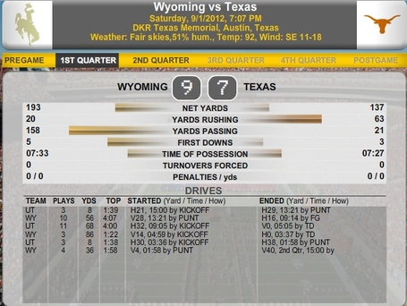 Wyoming_1st_qtr_stats_medium