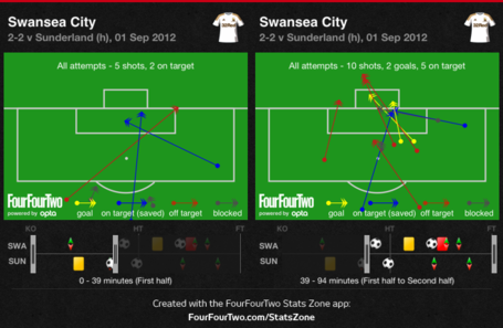 Swansea_shots_before_and_after_cattermole_injury_medium