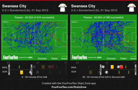Swansea_passing_before_and_after_cattermole_injury_medium