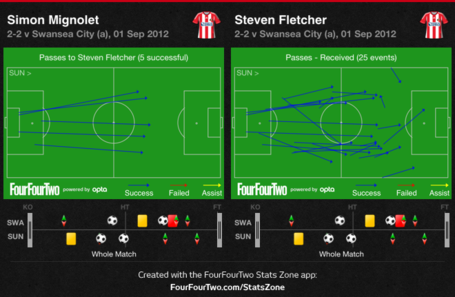 Mignolet_to_fletcher_and_fletcher_received_passes_medium