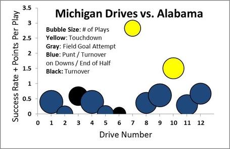 Mich_drive_chart_vs