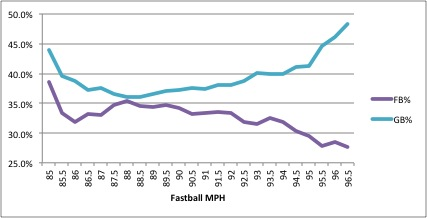 Gb_versus_fb_rate_2011_medium