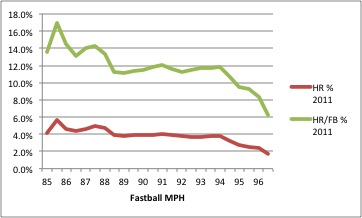 Hr_rates_vs_fastball_speed_2011_medium