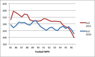 Slg_vs_fastball_speed_medium
