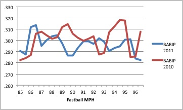 Babip_vs_fastball_speed_2010-2011_medium