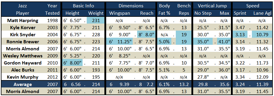 Jazz_wing_predraft_measurements