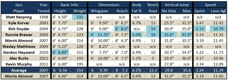 Jazz_wing_predraft_measurements