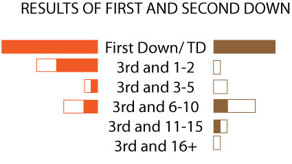 Results-of-first-and-second-down-wyoming_medium