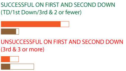 Sucess-on-first-and-second-alt_medium