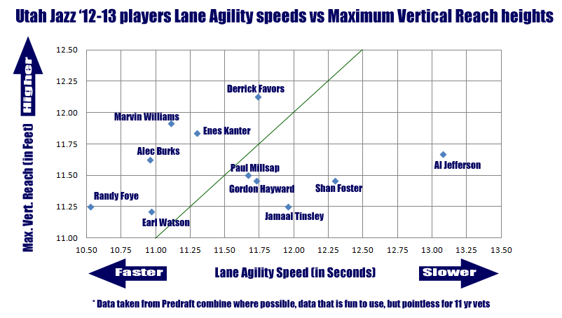 Lane_agility_vs_max_reach