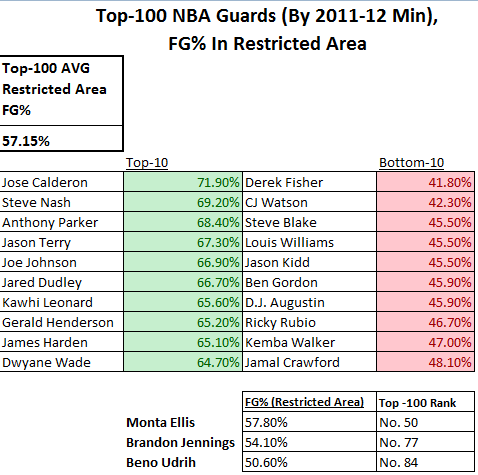 Nba_guards_restrictedfg__large