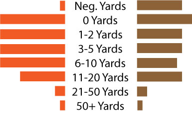 Wyoming-plays-by-yardage-gained_medium