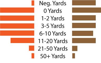 Wyoming-plays-by-yardage-gained_medium