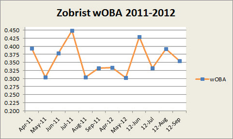 Zobrist_woba_2011_2012_medium
