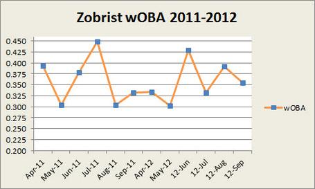 Zobrist_woba_2011_2012_medium