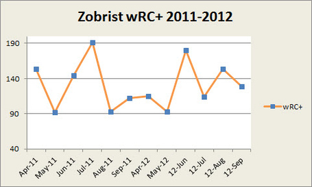 Zobrist_wrc__2011_2012_medium