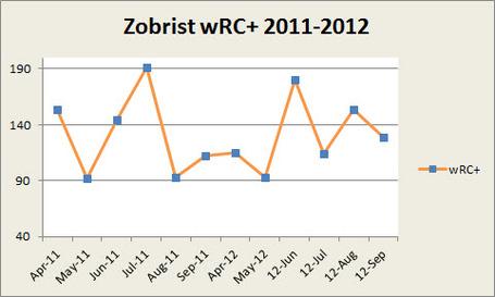 Zobrist_wrc__2011_2012_medium