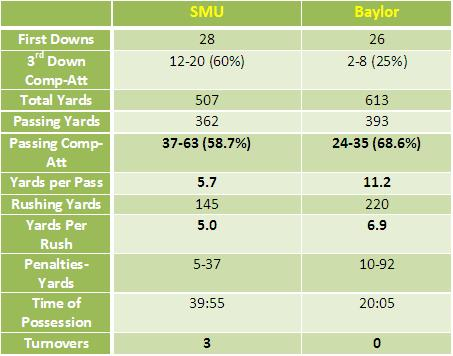 How_baylor_beat_smu_-_2_medium