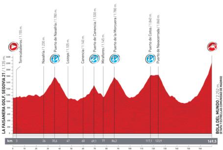 Vuelta_2012_stage_20_la-faisanera-golf-segovia-21---bola-del-mundo_medium