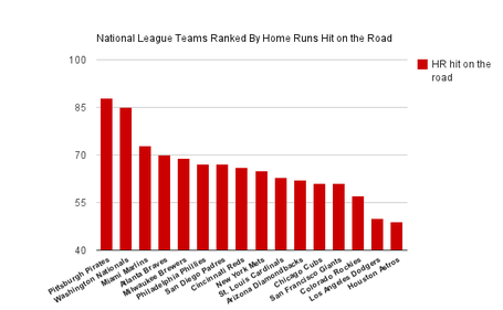 Nationalleaguehrhittingonroad_medium
