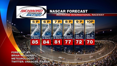 Richmond_nascar_race_day_weather_forecast_medium