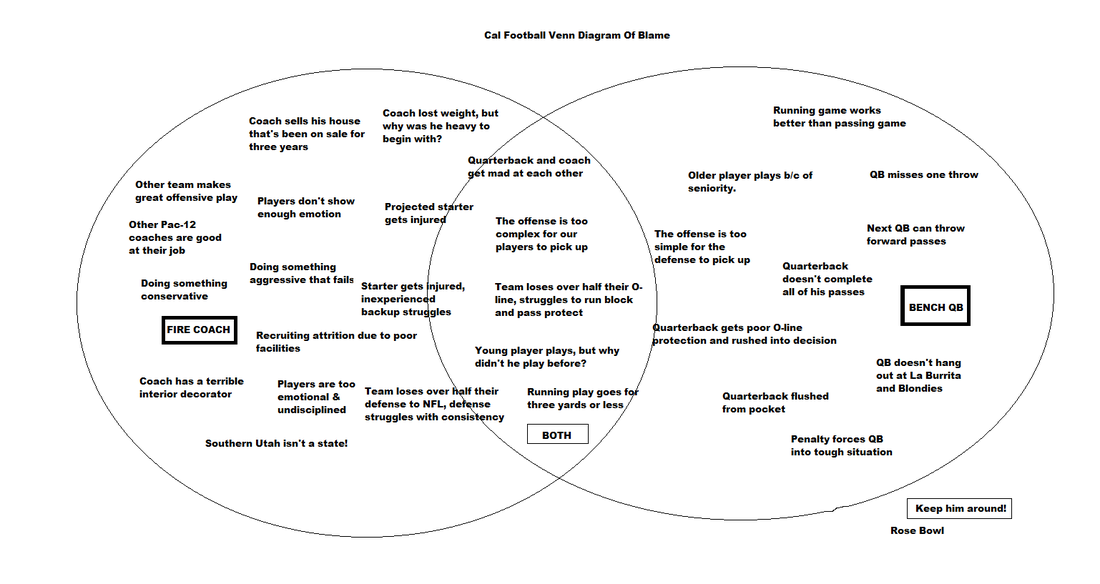Cal football venn diagram of blame california golden blogs calfootballvenndiagramofblamemedium ccuart Gallery
