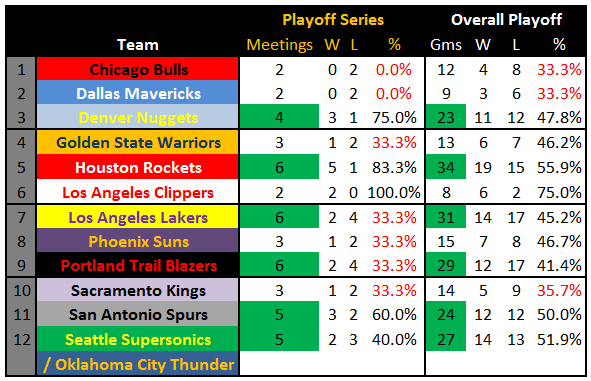 Jazz_playoff_history