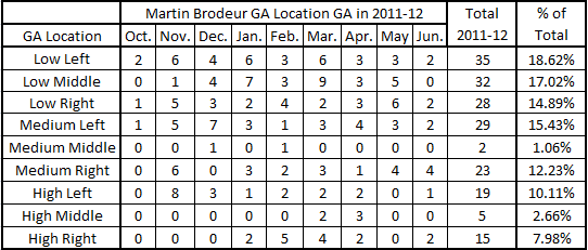 Brodeur_11-12_ga_location_chart