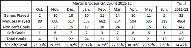 Brodeur_11-12_soft_ga_chart_large
