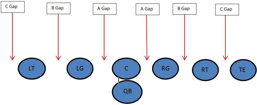 Oct 06,  · Gaps correspond with the areas of space between offensive linemen. Each gap is given a letter: the space between center and guard is the A gap, between guard and tackle the B gap, between tackle and down tight end the C gap, and any space past an uncovered tackle or tight end the D gap.