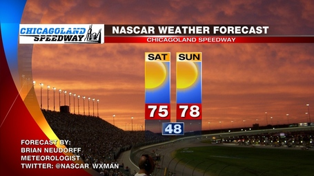 Chicagoland_nascar_weather_forecast_medium