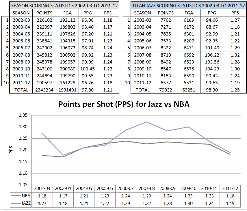 Nba_and_jazz_pps_2002-03_to_2011-12