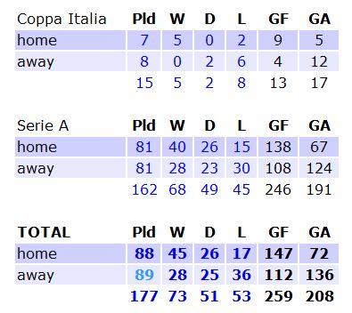 Torino_stats_medium