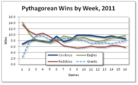 Pyth_wins_2011_nfc_east_medium