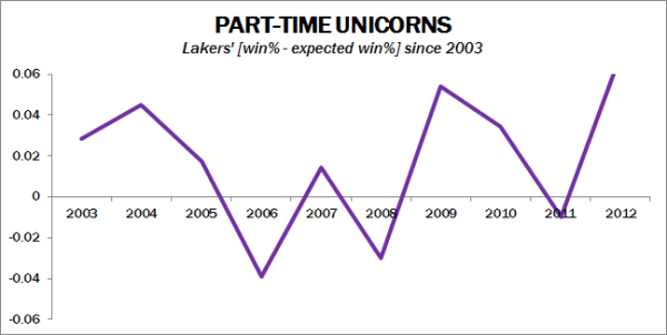 Lakers_unicorns_medium