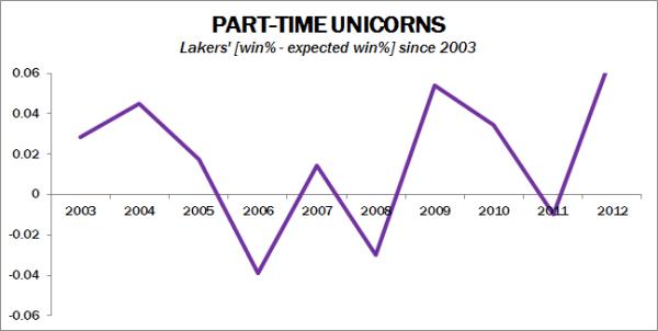 Lakers_unicorns_medium
